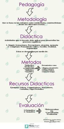 Mapa Conceptual Didáctica   Piktochart Infographic Editor