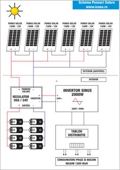 Schema panouri solare Floor Plans, Diagram, Technology, Tech, Tecnologia