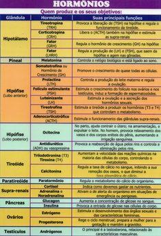 Medicine Student, Medicine Book, School Motivation, Study Motivation, Left Vs Right Brain, Medical Students, Study Notes, Nurse Life, Student Life