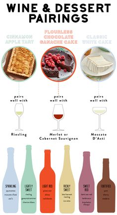 Guide to Wine & Dessert Pairings - Ever wondered which wine goes with what dessert? Here are some basic guidelines for wine and dessert pairings.