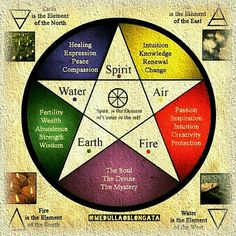 The pentacle or pentagram has a long history as a symbol used in alchemy and western occultism; it was adopted as a symbol in Wicca in c. Wiccan Spells, Magick, Wiccan Witch, Magic Spells, Wiccan Rede, Wiccan Art, Types Of Witchcraft, Wiccan Books, Sigil Magic