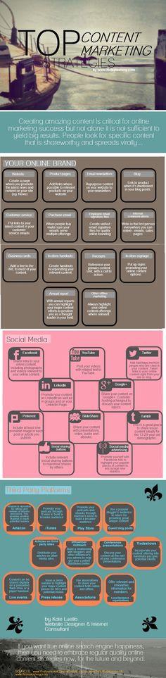 Top estrategias de marketing de contenidos