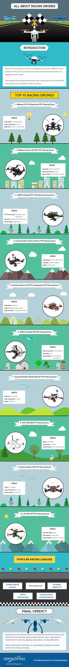 All About Racing Drone #Infographic #Drone