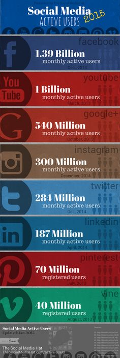 Active User Counts for All Major Social Networks by The Social Media Hat [UPDATED!]   Expand Pin to get a little more detail on these numbers. -x