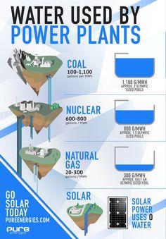The Energy-Water Nexus: Water used by Power Plants.