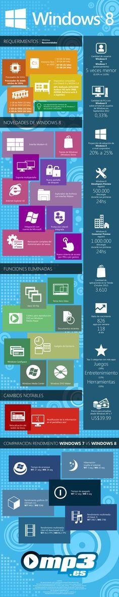 Puntos clave de Windows 8 #infogafia