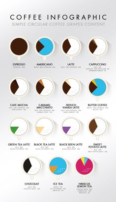 Coffee Infographics Simple coffee grapes content