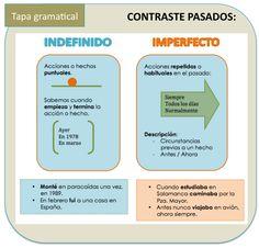Contraste: Imperfecto – Indefinido