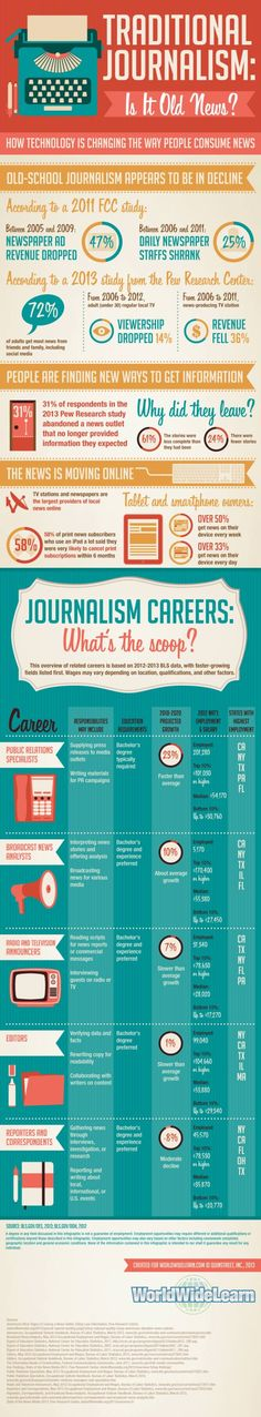 Changing Face OfvJournalism (Infographic) traditional-journalism-is-it-old-news Yay! PA is a top state for broadcast jobs!traditional-journalism-is-it-old-news Yay! PA is a top state for broadcast jobs! Mass Communication, Future Career, Le Web, Career Advice, Public Relations, Writing Tips, Social Media, Technology, Traditional