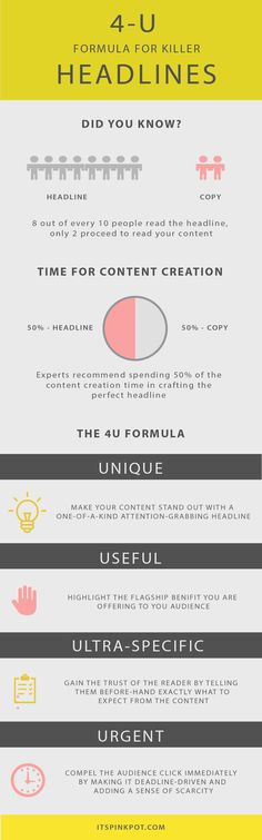 Did you know headlines have a great impact on attracting readers to your content? Check out this killer 4U formula for crafting magnetic headlines + case studies on 3 example headlines too!!