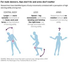 VIDEO: Biologists show the science behind what men need to do on the dance floor - Gentlemen prepare yourselves #dance #life #mating #dancing #interesting #lol #wtf #biology #science
