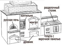Картинки по запросу печь барбекю камин разница