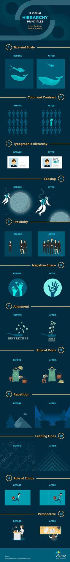 12 Visual Hierarchy Principles Every Designer Should Know