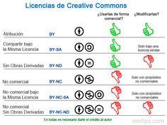 Licencias existentes de Creative Commons que se pueden escoger para licenciar cualquier obra intelectual, puede ser un libro, video, fotografía, música o un blog o página web, siempre que seamos el autor.