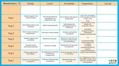 Keto grocery list, food and recipes for a keto diet before and after. Meal plans with low carbs, keto meal prep for healthy living and weight loss. Clean Recipes, Low Carb Recipes, Healthy Recipes, Healthy Food, Healthy Habbits, Dieet Plan, Go For It, Diet Menu, Weight Watchers Meals