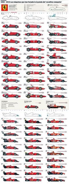 1950-2010 Ferrari F1 Evolution