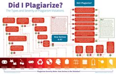 This Flowchart Explains The Severity of Different Types of Plagiarism