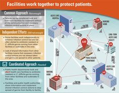 Working together is vital. Public health leadership is critical so that facilities are alerted to data about resistant infections, C. difficile, or outbreaks in the area, and can target effective prevention strategies. Ask your provider how they are adopting a coordinated approach.