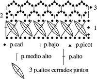 crochelinhasagulhas: Bicos de crochê