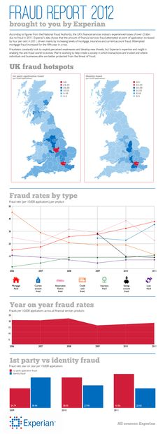 Fraud Report 2012