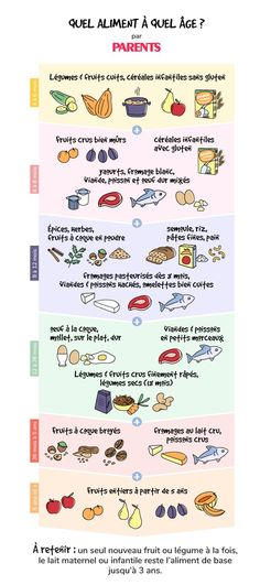Baby food: which food at what age? - Diet and Nutrition Parenting Styles, Parenting Hacks, Gentle Parenting, Ap Spanish, Spanish Class, Life Journal, Mentally Strong, Negative Self Talk, Sweet Home
