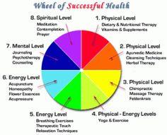 The Wheel of Successful Health
