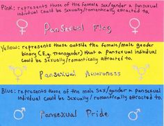 Transgender is binary! The yellow is for nonbinary, genderfluid, genderless, bigender, etc. Remember! A trans*woman or a trans*man are valid and binary women and men!