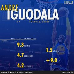 During the 2013-14 season, Andre Iguodala was the only player to rank in the team's top 5 in scoring, rebounding, assists and steals. Check out more notes and numbers from Iguodala's first season with the #Warriors at warriors.com/1314review.