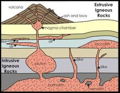 pluton - an igneous intrusion.