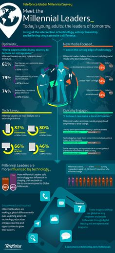 Are You a Global Millennial Leader? INFOGRAPHIC http://www.avidcareerist.com/2013/06/07/are-you-a-millennial-leader-infographic/
