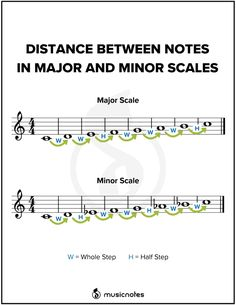 Music Theory Piano, Music Theory Lessons, Music Theory Worksheets, Violin Lessons, Art Lessons, Music Guitar, Piano Music, Sheet Music, Piano Jazz