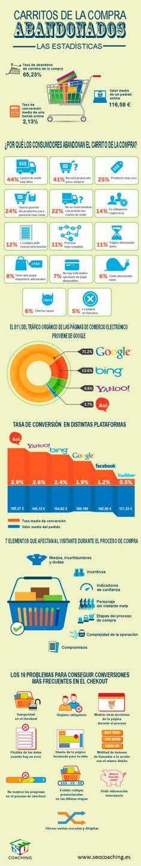 Carritos de la #compra abandondados, estadísticas @Posicionamiento Web Web #infografia