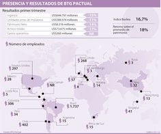 BTG Pactual sale de compras en la región y busca ampliar su poderío como banco