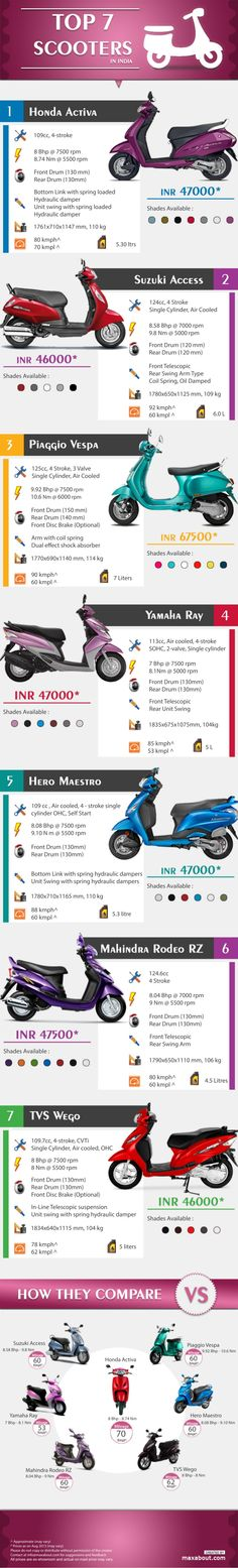 Top 7 Scooters in India