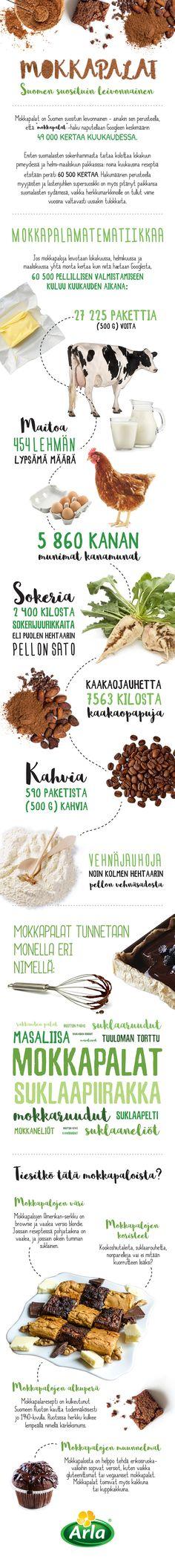 Arla // Mokkapalat // Infograafi Infographics, Studio, Design, Infographic, Studios, Info Graphics, Visual Schedules