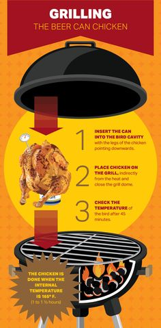 How to Grill Beer-Can Chicken - Grilling a Beer-Can Chicken