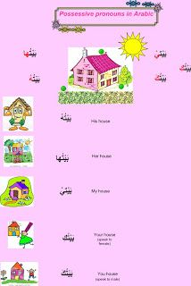 The possessive pronouns in Arabic are attached to the nouns which are owned.