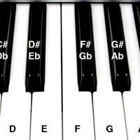 There are several methods available to learn how to play the piano, and how to approach learning chords. This is one method that will help get you started.