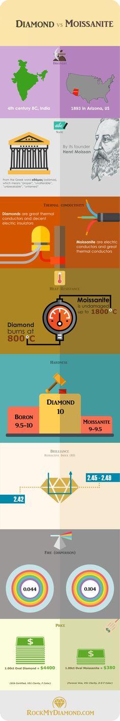 Infographic: Diamond vs Moissanite - InfographicBee.com
