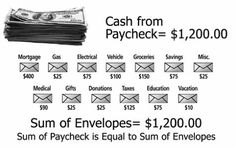 Create A Home Budget, Use The Envelope