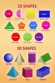 Providing images with common geometric words and the shapes that they correspond to are helpful to familiarize students with these terms.