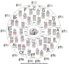 Music theory - Circle of fifths for ukulele Music Theory Guitar, Music Chords, Guitar Chord Chart, Music Guitar, Piano Music, Acoustic Guitar, Sheet Music, Cool Ukulele, Ukulele Tabs