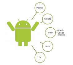 What will Google call it? Lollipop, Lemon Pie or simply #Android 5.0 L; It really does not matter. We will soon hold it, wear it, watch it and drive it. After #Google #I/O 2014 we are eagerly waiting for #AndroidL which would bring uniformity across all gadgets that are more than a part of our lives.