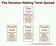 A simple decision making spread- covers positive and negative aspects as well as unknown factors to still be considered.
