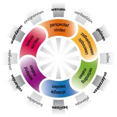 de 12 stappen in de creatiespiraal