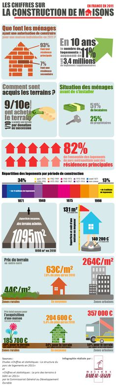 Infographie : Construction de maison   Blog Habitat et Maison. Cette infographie a été réalisée pour Maisons Babeau Seguin et s'appuie sur des chiffres donnés par le gouvernement français.