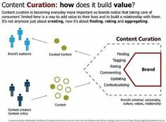 anatomy of content curation