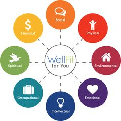 Camille Rowe Asks What On Earth Is Wellness? Wellness Wheel, What On Earth, Forest Photography, First Blog Post, Physics, Spirituality, Challenges, Health, Balanced Life