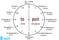 Telling the time can be confusing in English. The times listed below give examples of how we tell the time using this method. Kids English, English Tips, English Lessons, English Class, Learn English Grammar, English Language Learning, Teaching English, Learn Turkish Language, Learn A New Language