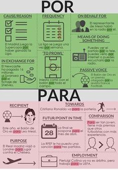por vs para / Spanish Grammar / Learn Spanish